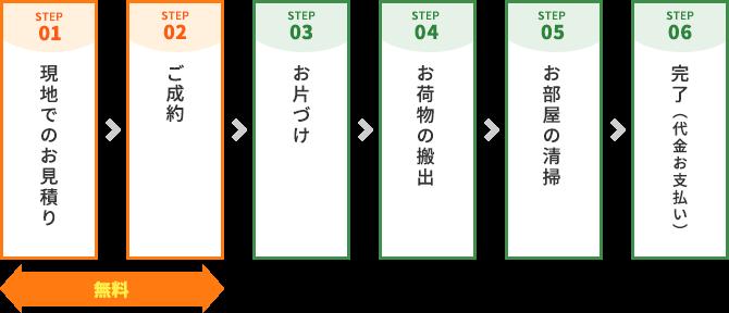 STEP.01 現地での無料お見積り→STEP.02 ご成約→STEP.03 お片づけ→STEP.04 お荷物の搬出→STEP.05 お部屋の清掃→STEP.06 完了(代金お支払い)