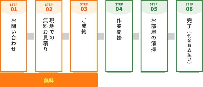 STEP.01 お問い合わせ→STEP.02 現地での無料お見積り→STEP.03 ご成約→STEP.04 作業開始→STEP.05 お部屋の清掃→STEP.06 完了(代金お支払い)